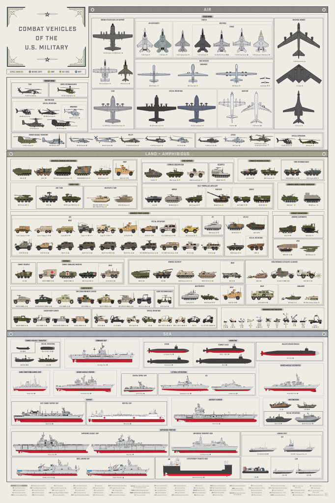 Military vehicles guide 1