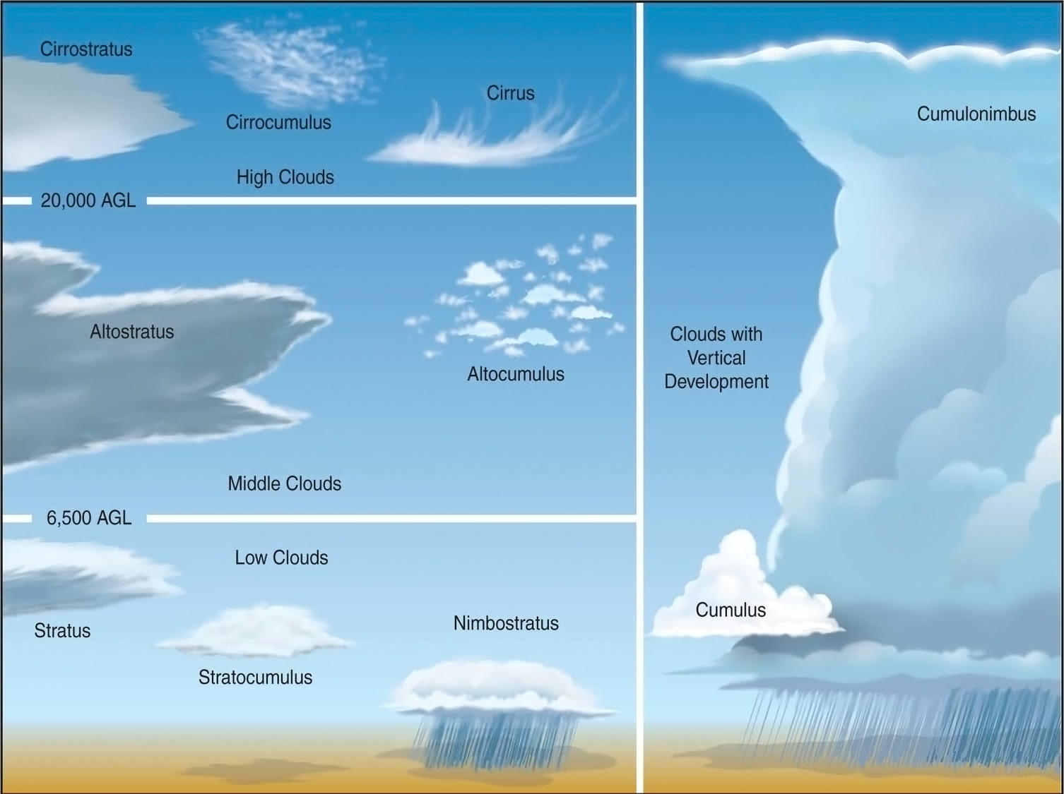 an overview of the classification of clouds by the world meteorological organization There's a new cloud in the sky — and citizens helped find it of clouds, the world meteorological organization announced new classification.