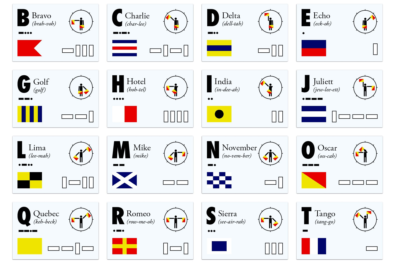 Infographic Nato Phonetic Alphabet Codes Signals Recoil Offgrid